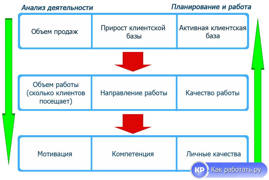 Анализ деятельности сотрудников [Пример]
