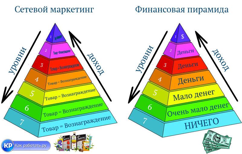 сетевой маркетинг и пирамида